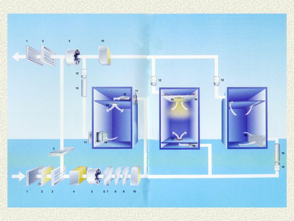 FACTORES DE INFLUENCIA EN EL MOVIMIENTO DE AIRE geometría de las Unidades de Impulsión de aire (UI) situación de las UIs en el local temperatura y velocidad del aire de impulsión situación de las Unidades de Extracción (UE) geometría del local y situación del mobiliario situación de las UIs con respecto a cerramientos exteriores tipo y situación de las fuentes de calor