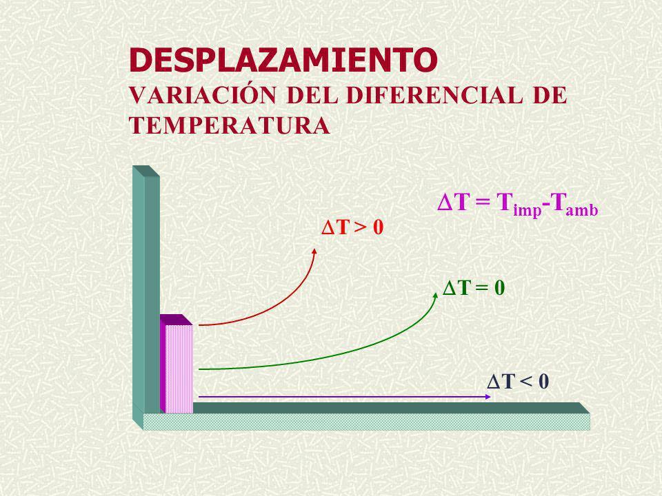DESPLAZAMIENTO VARIACIÓN DEL DIFERENCIAL DE TEMPERATURA T = T imp -T amb T > 0 T = 0 T < 0
