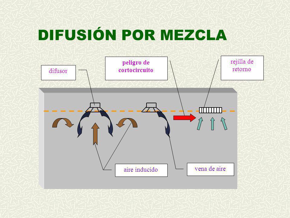 DIFUSIÓN POR MEZCLA vena de aire rejilla de retorno difusor aire inducido peligro de cortocircuito