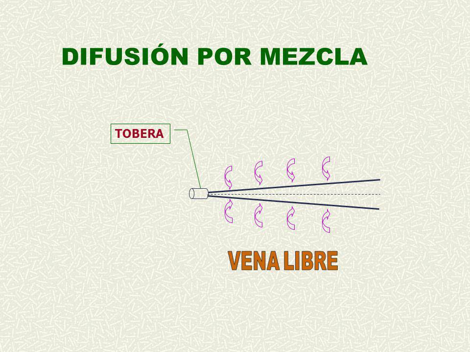 DIFUSIÓN POR MEZCLA TOBERA