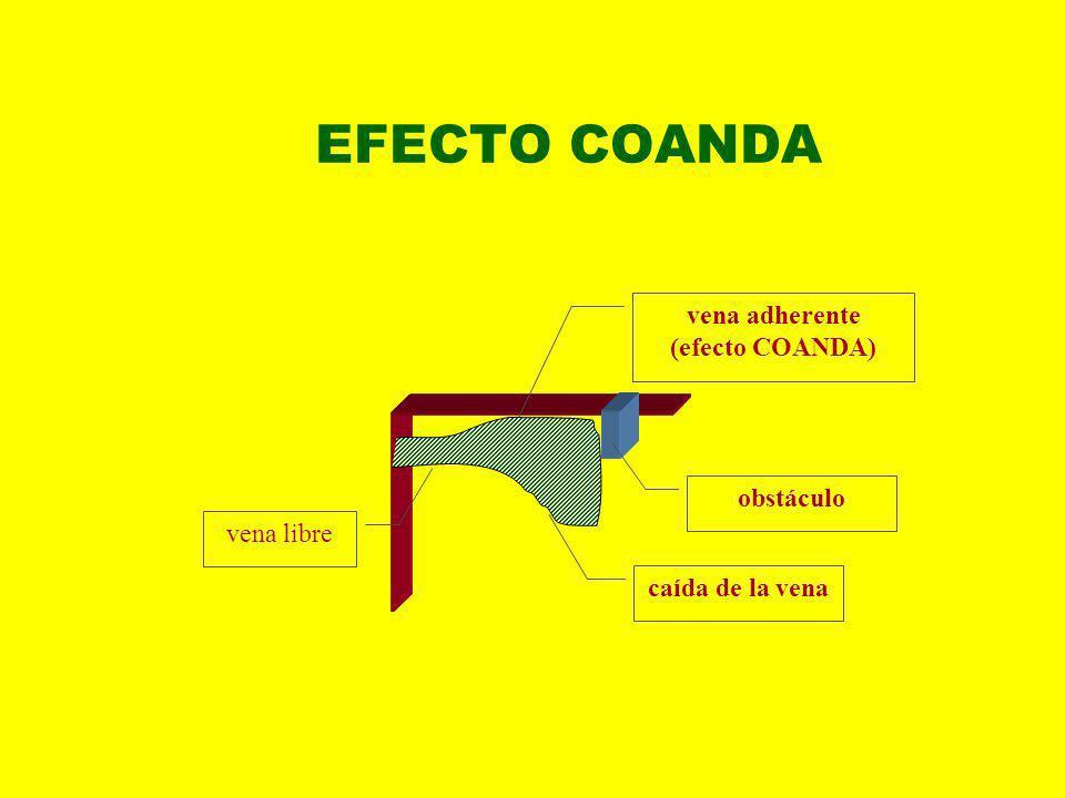 EFECTO COANDA vena libre vena adherente (efecto COANDA) obstáculo caída de la vena