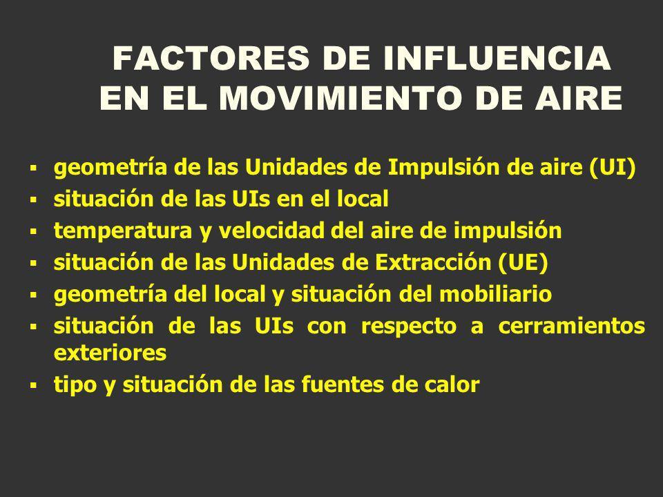 FACTORES DE INFLUENCIA EN EL MOVIMIENTO DE AIRE geometría de las Unidades de Impulsión de aire (UI) situación de las UIs en el local temperatura y vel