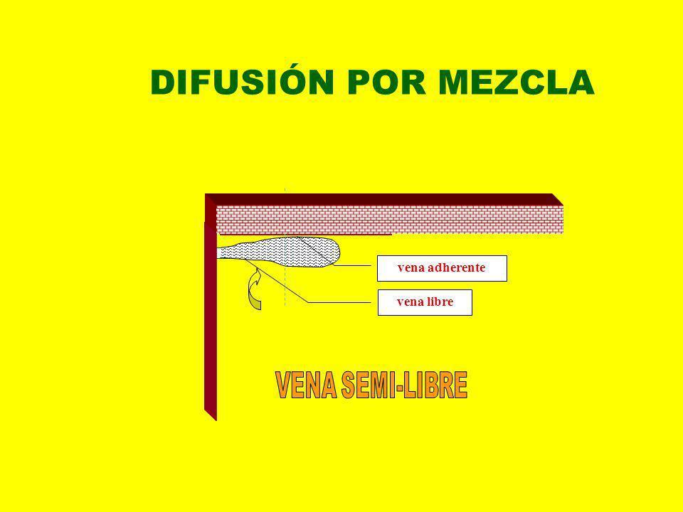 DIFUSIÓN POR MEZCLA vena libre vena adherente