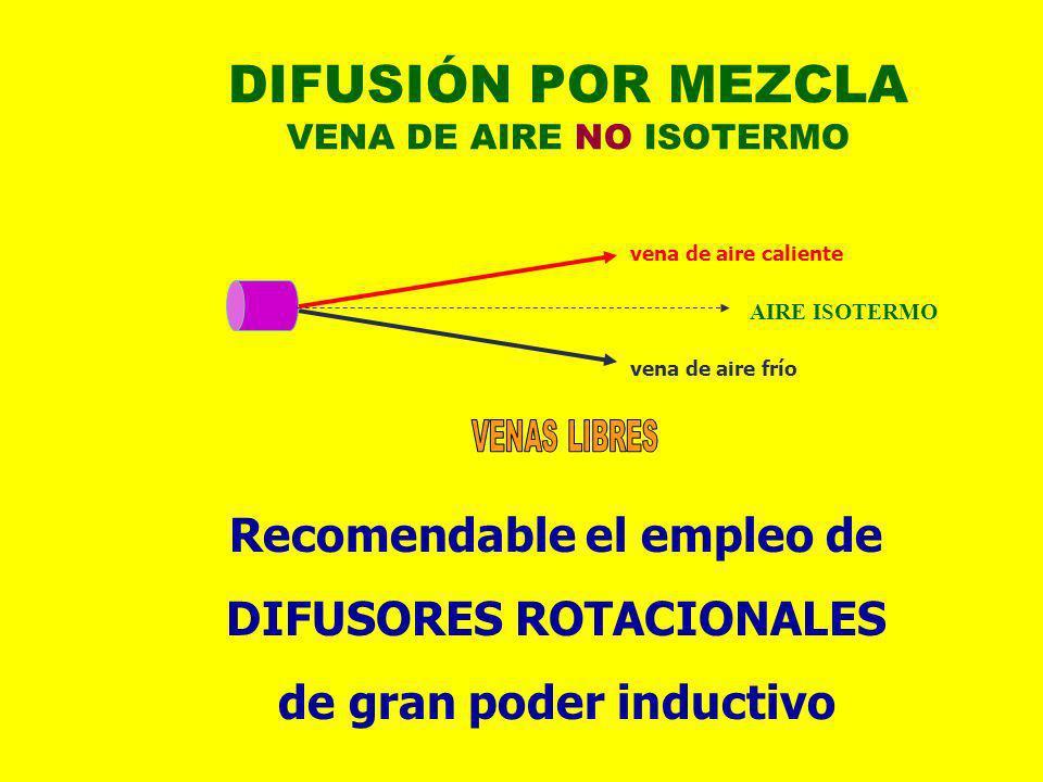 DIFUSIÓN POR MEZCLA VENA DE AIRE NO ISOTERMO vena de aire caliente vena de aire frío AIRE ISOTERMO Recomendable el empleo de DIFUSORES ROTACIONALES de