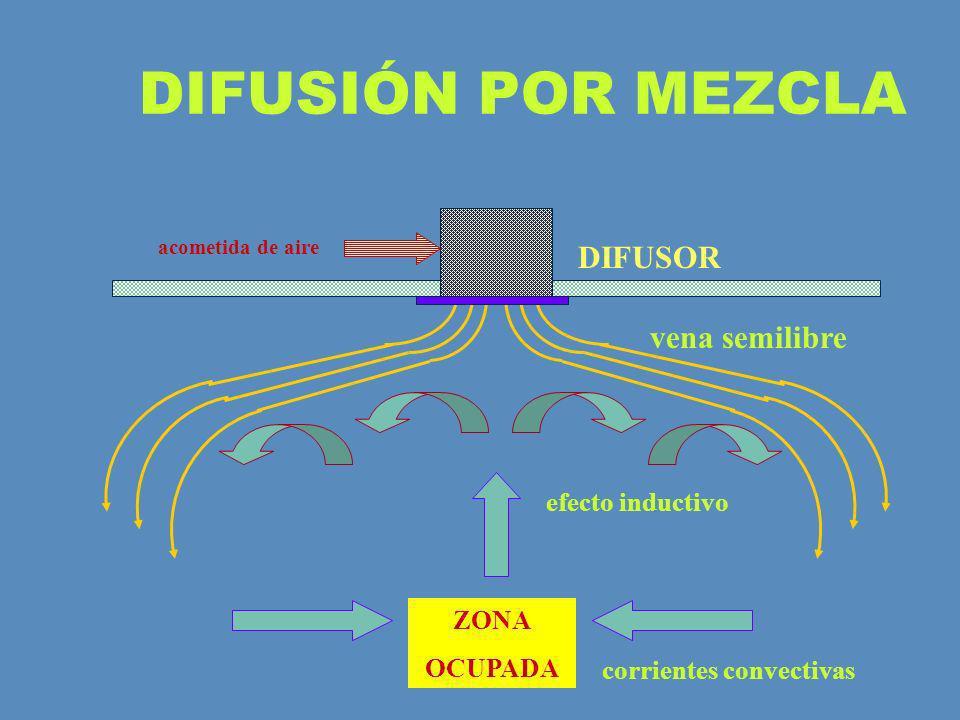 DIFUSIÓN POR MEZCLA efecto inductivo corrientes convectivas vena semilibre ZONA OCUPADA DIFUSOR acometida de aire