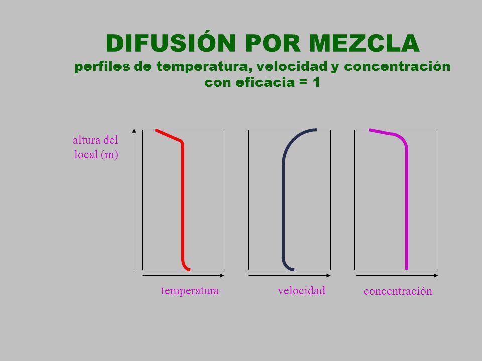 DIFUSIÓN POR MEZCLA perfiles de temperatura, velocidad y concentración con eficacia = 1 altura del local (m) temperaturavelocidad concentración
