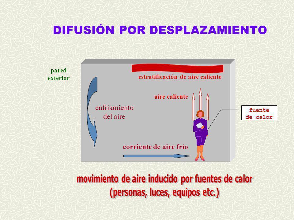 DIFUSIÓN POR DESPLAZAMIENTO fuente de calor corriente de aire frío aire caliente estratificación de aire caliente enfriamiento del aire pared exterior