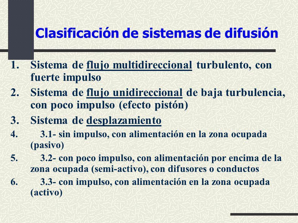 Clasificación de sistemas de difusión 1.Sistema de flujo multidireccional turbulento, con fuerte impulso 2.Sistema de flujo unidireccional de baja tur