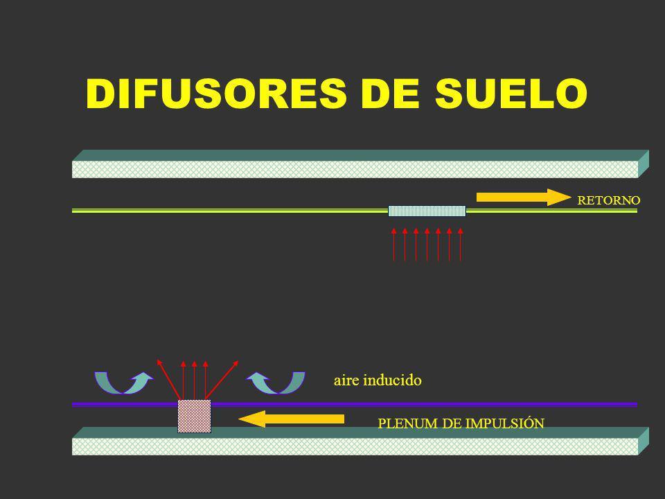DIFUSORES DE SUELO PLENUM DE IMPULSIÓN RETORNO aire inducido