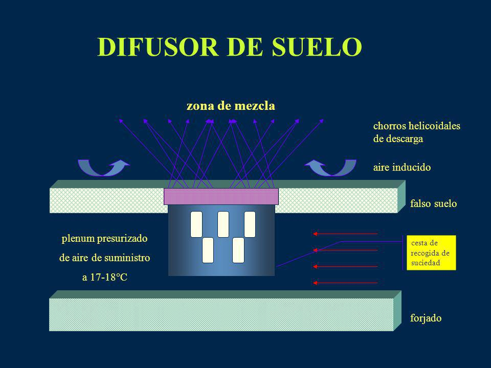 DIFUSOR DE SUELO plenum presurizado de aire de suministro a 17-18°C falso suelo forjado aire inducido chorros helicoidales de descarga cesta de recogi