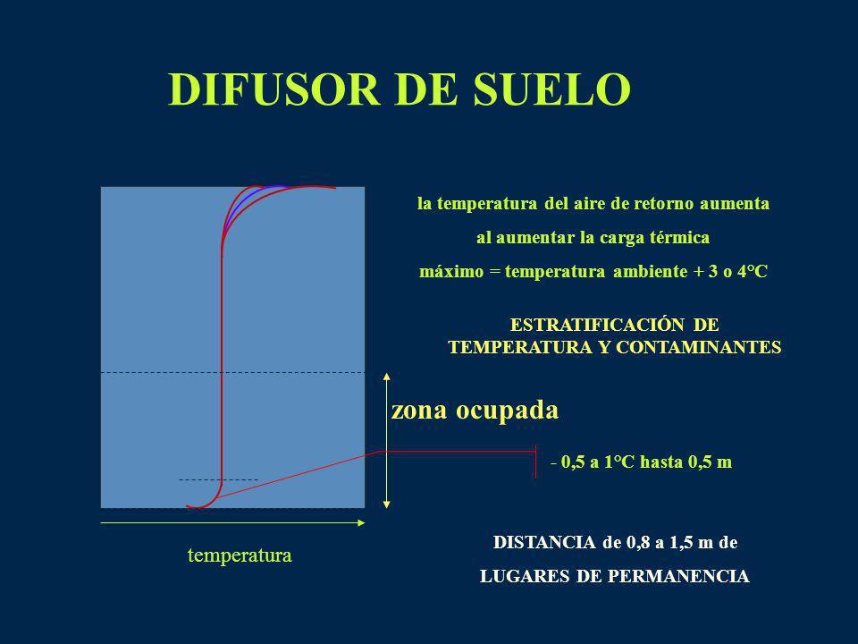 DIFUSOR DE SUELO temperatura la temperatura del aire de retorno aumenta al aumentar la carga térmica máximo = temperatura ambiente + 3 o 4°C zona ocup