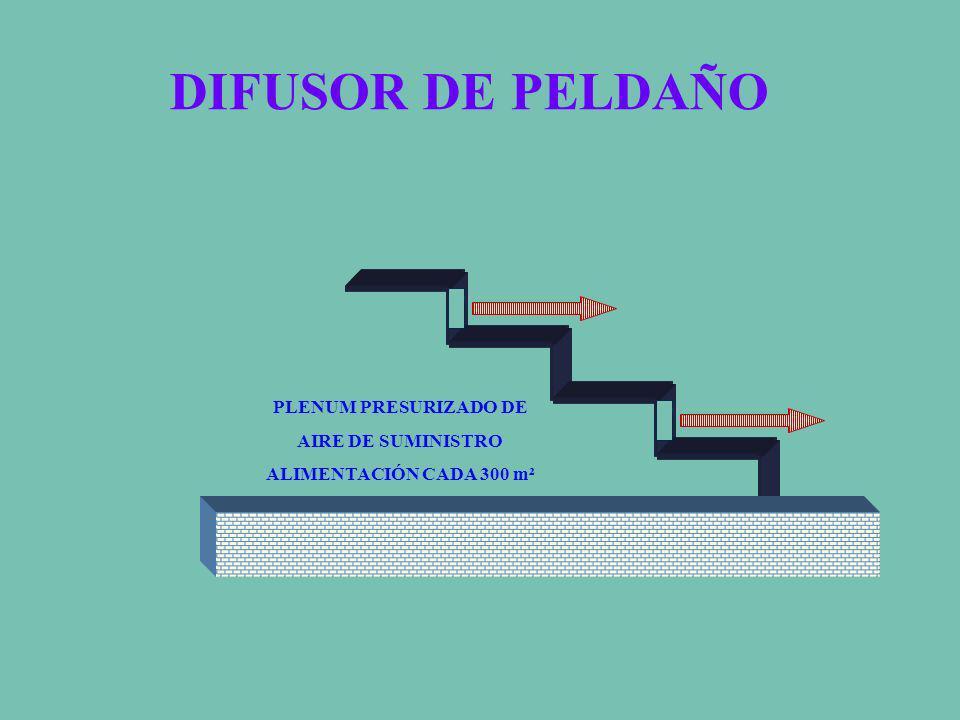 DIFUSOR DE PELDAÑO PLENUM PRESURIZADO DE AIRE DE SUMINISTRO ALIMENTACIÓN CADA 300 m²