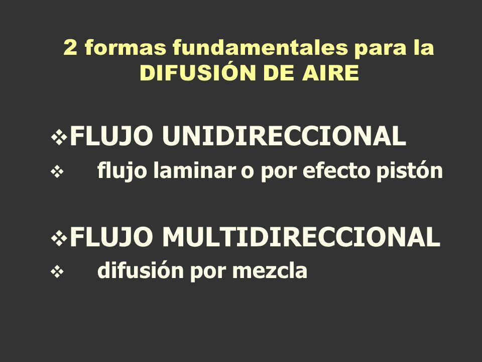 2 formas fundamentales para la DIFUSIÓN DE AIRE FLUJO UNIDIRECCIONAL flujo laminar o por efecto pistón FLUJO MULTIDIRECCIONAL difusión por mezcla