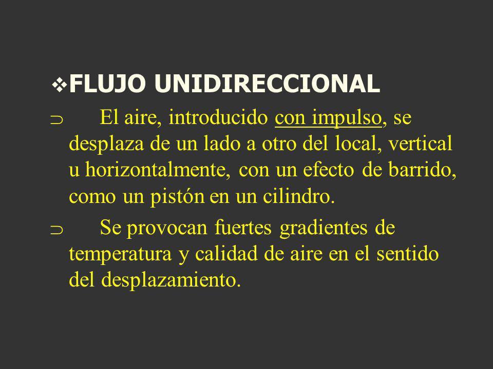 FLUJO UNIDIRECCIONAL El aire, introducido con impulso, se desplaza de un lado a otro del local, vertical u horizontalmente, con un efecto de barrido,