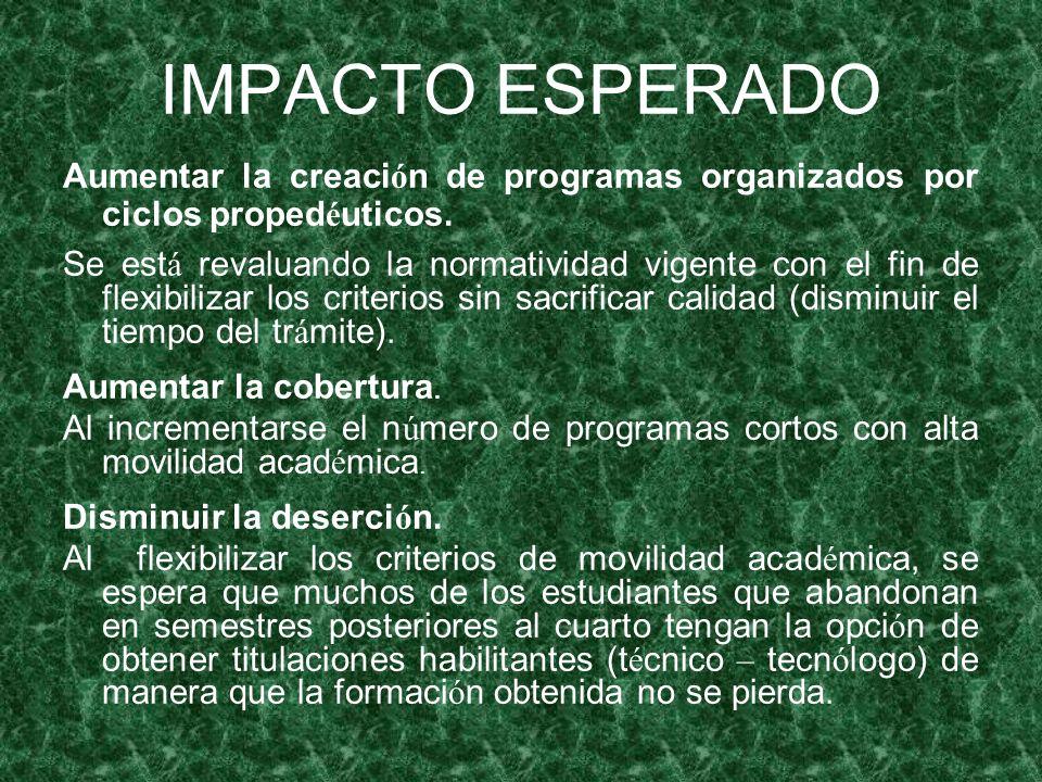 IMPACTO ESPERADO Aumentar la creaci ó n de programas organizados por ciclos proped é uticos.