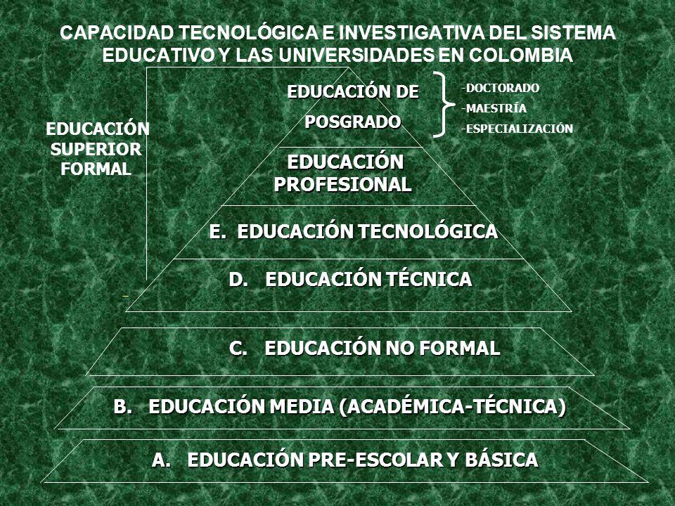 CAPACIDAD TECNOLÓGICA E INVESTIGATIVA DEL SISTEMA EDUCATIVO Y LAS UNIVERSIDADES EN COLOMBIA A.