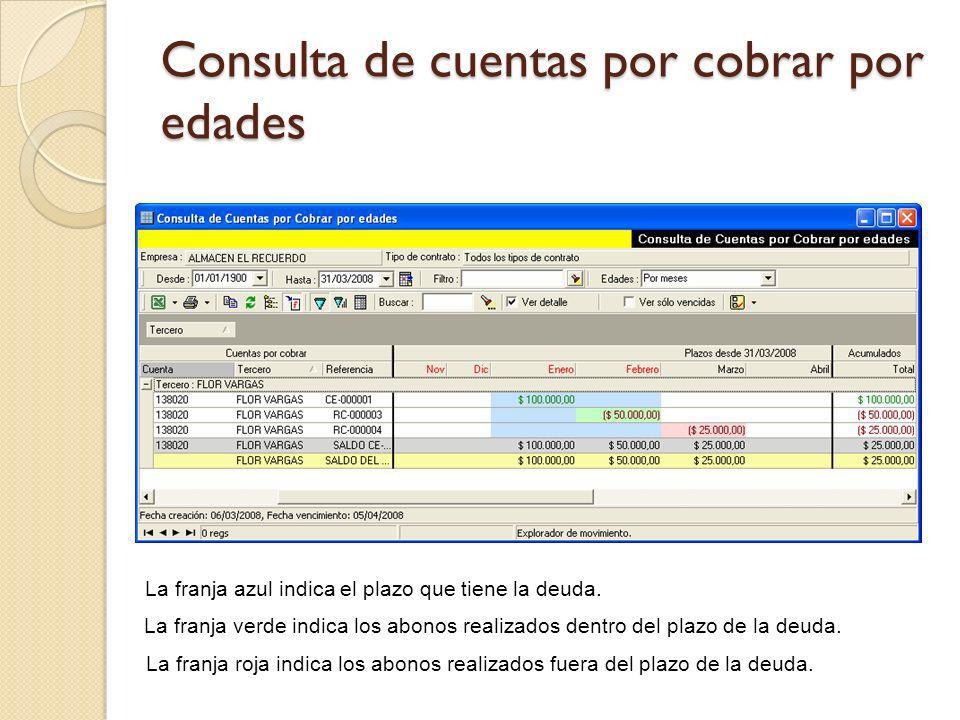 Consulta de cuentas por cobrar por edades La franja azul indica el plazo que tiene la deuda. La franja verde indica los abonos realizados dentro del p