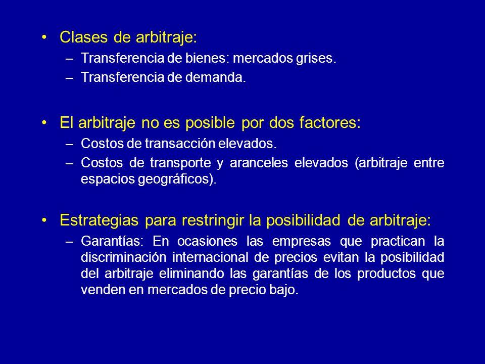 Clases de arbitraje: –Transferencia de bienes: mercados grises. –Transferencia de demanda. El arbitraje no es posible por dos factores: –Costos de tra