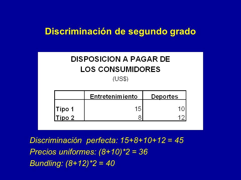 Discriminación perfecta: 15+8+10+12 = 45 Precios uniformes: (8+10)*2 = 36 Bundling: (8+12)*2 = 40 Discriminación de segundo grado