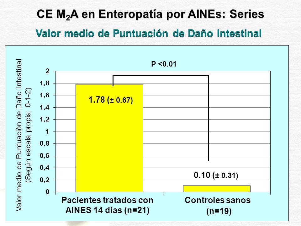 % Pacientes Pacientes tratados con AINES 14 días (n=21) P <0.001; O.R.= 21.25 71.43% (15/21) 10.53% 2/19 Controles sanos (n=19) Sujetos con lesiones erosivas en intestino delgado CE M 2 A en Enteropatía por AINEs: Series