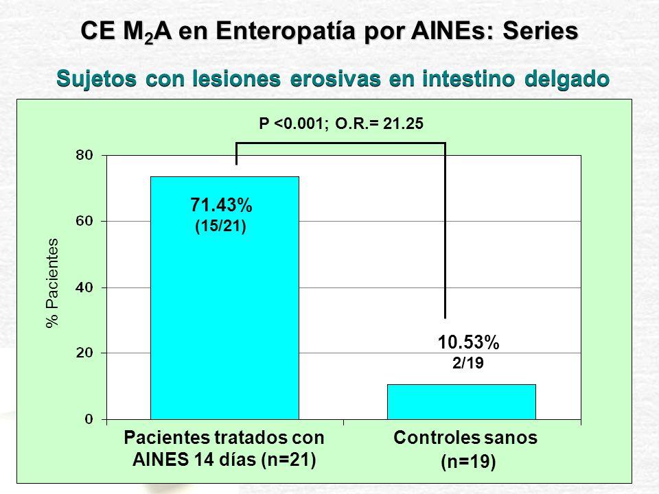 Pacientes 28.6% Pacientes tratados con AINES 14 días (n=21) P <0.001 Enteropatía Grado 0 Enteropatía Grado I Enteropatía Grado II 28.6% 42.8% 10.5% 89.5% 0% Controles sanos (n=19) CE M 2 A en Enteropatía por AINEs: Series