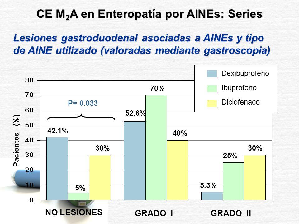 p= N.S Grado de lesión gástrica (Gastroscopia) según Grado de Enteropatía (CE) 1.00 ( ± 0.63) 1.00 ( ± 0.87) 1.11 ( ± 0.60) Valor medio de Puntuación de Daño Gástrico estudiado por Gastroscopia Pacientes con Enteropatía Grado 0 Pacientes con Enteropatía Grado I Pacientes con Enteropatía Grado II CE M 2 A en Enteropatía por AINEs: Series