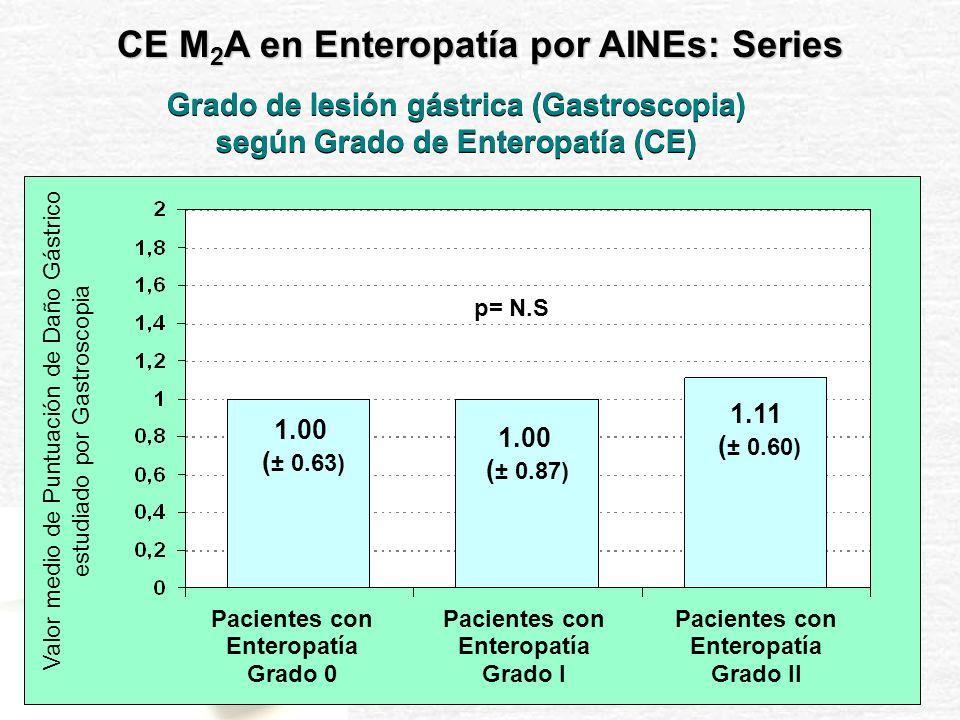 p= N.S Grado de Lesión intestinal (CE) según el Grado de Gastropatía (Gastroscopia) 0.75 ( ± 0.96) 1.33 ( ± 0.78) 1 ( ± 1) Valor medio de Puntuación de Daño Intestinal estudiado por Capsulo-endoscopia Pacientes con Enteropatía Grado 0 Pacientes con Enteropatía Grado I Pacientes con Enteropatía Grado II CE M 2 A en Enteropatía por AINEs: Series
