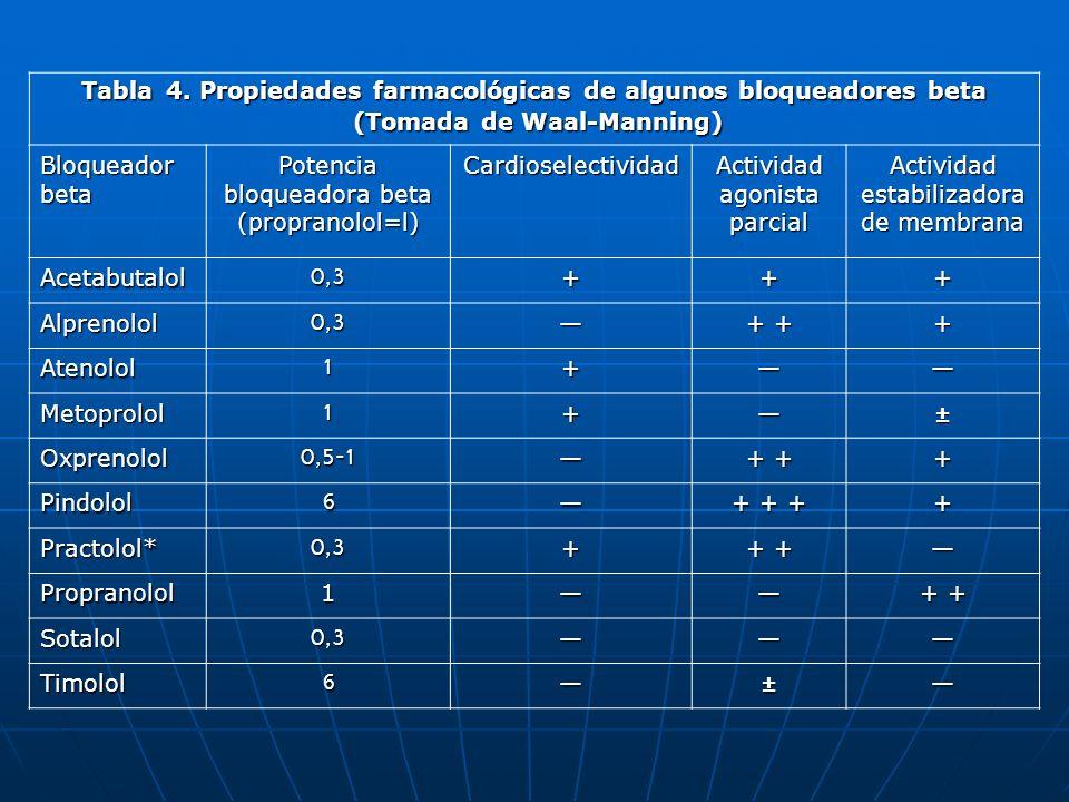 Tabla 4. Propiedades farmacológicas de algunos bloqueadores beta (Tomada de Waal-Manning) (Tomada de Waal-Manning) Bloqueador beta Potencia bloqueador