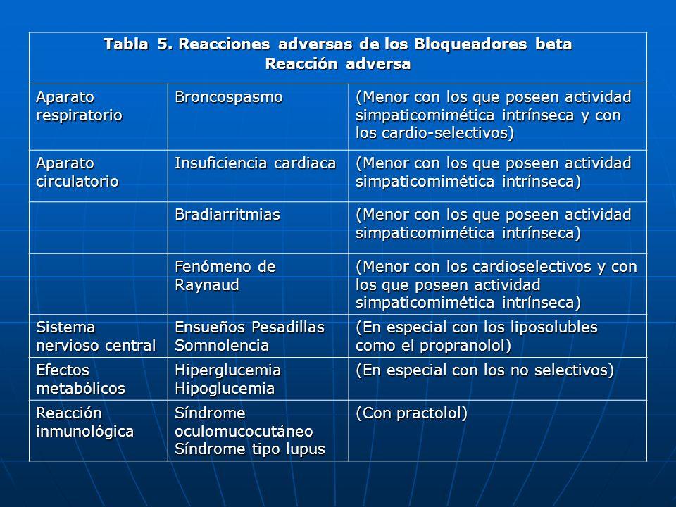 Tabla 5. Reacciones adversas de los Bloqueadores beta Reacción adversa Aparato respiratorio Broncospasmo (Menor con los que poseen actividad simpatico