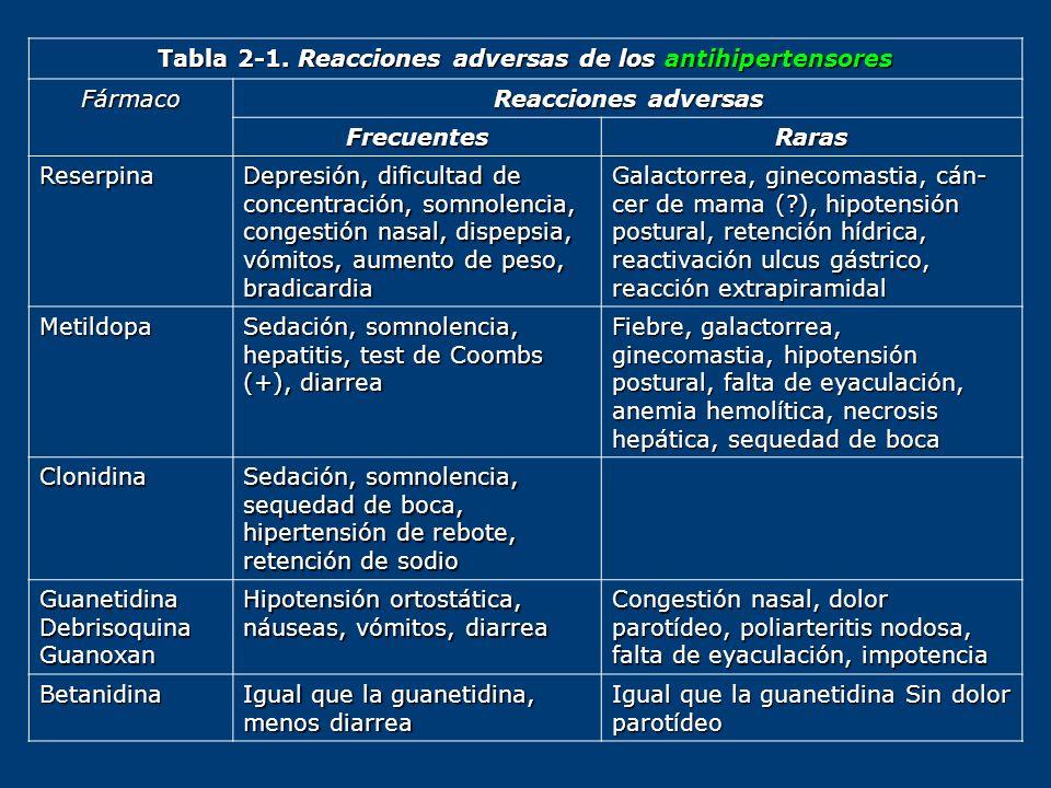 Tabla 2-1. Reacciones adversas de los antihipertensores Fármaco Reacciones adversas FrecuentesRaras Reserpina Depresión, dificultad de concentración,