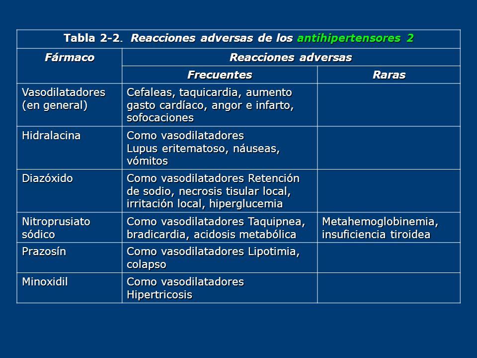 Tabla 2-2. Reacciones adversas de los antihipertensores 2 Fármaco Reacciones adversas FrecuentesRaras Vasodilatadores (en general) Cefaleas, taquicard