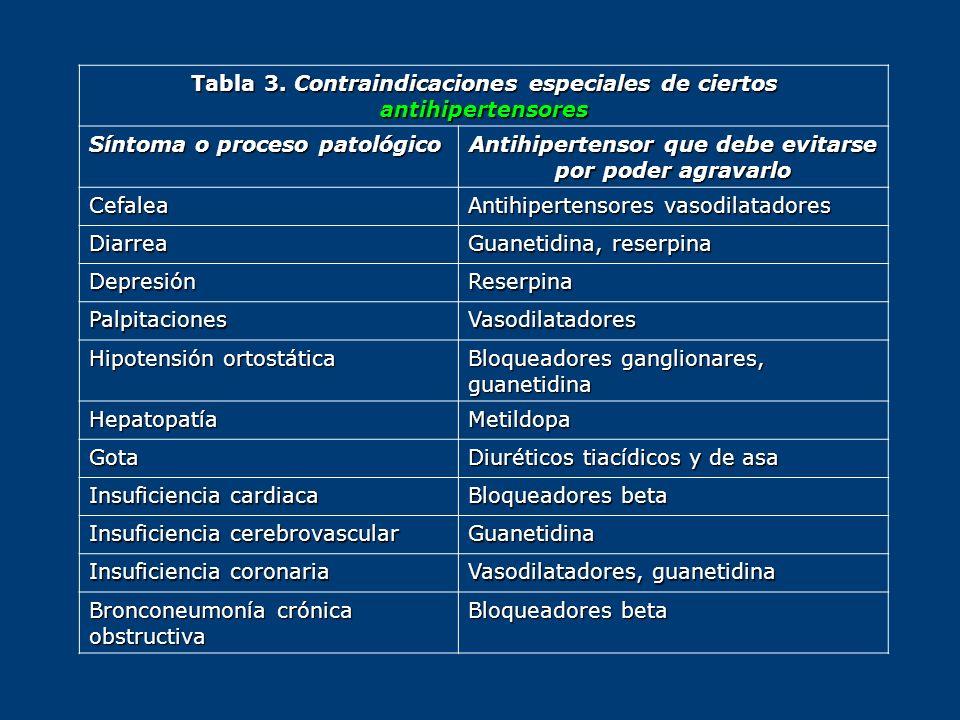Tabla 3. Contraindicaciones especiales de ciertos antihipertensores Síntoma o proceso patológico Antihipertensor que debe evitarse por poder agravarlo