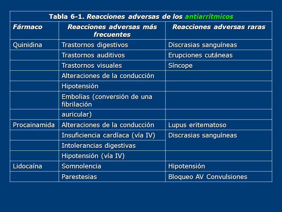 Tabla 6-1. Reacciones adversas de los antiarrítmicos Fármaco Reacciones adversas más frecuentes Reacciones adversas raras Quinidina Trastornos digesti