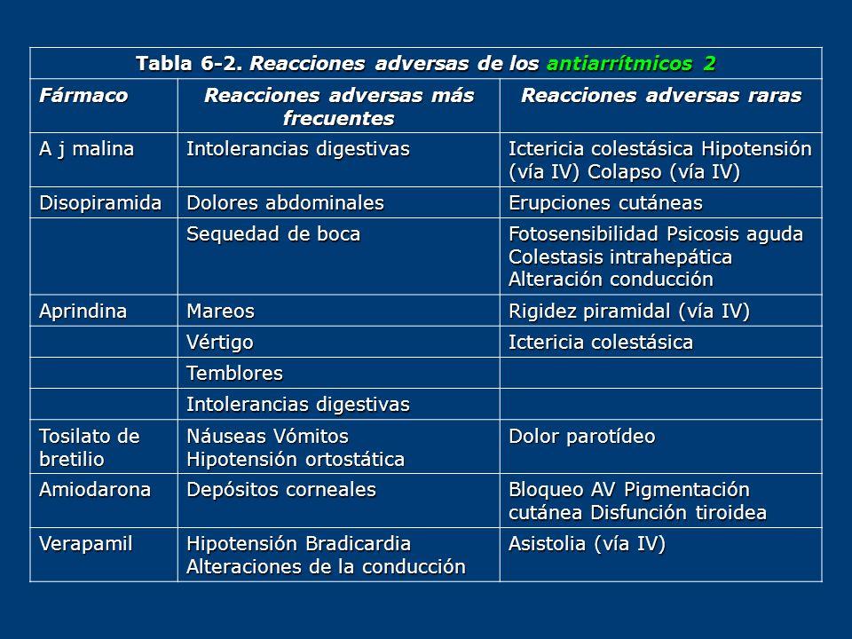 Tabla 6-2. Reacciones adversas de los antiarrítmicos 2 Fármaco Reacciones adversas más frecuentes Reacciones adversas raras A j malina Intolerancias d