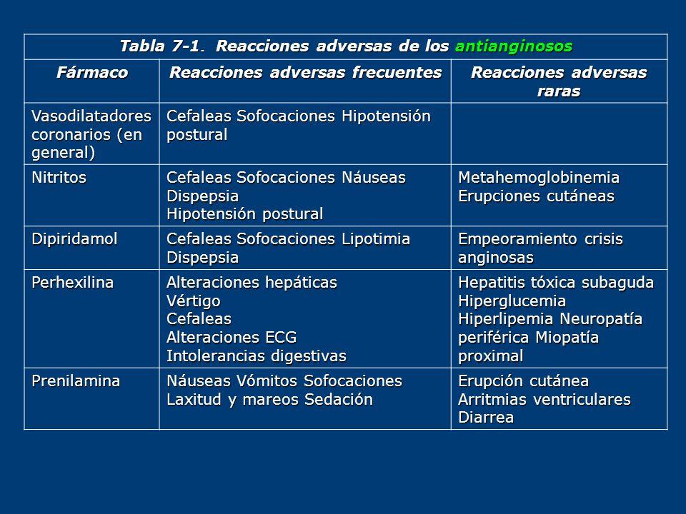 Tabla 7-1. Reacciones adversas de los antianginosos Fármaco Reacciones adversas frecuentes Reacciones adversas raras Vasodilatadores coronarios (en ge