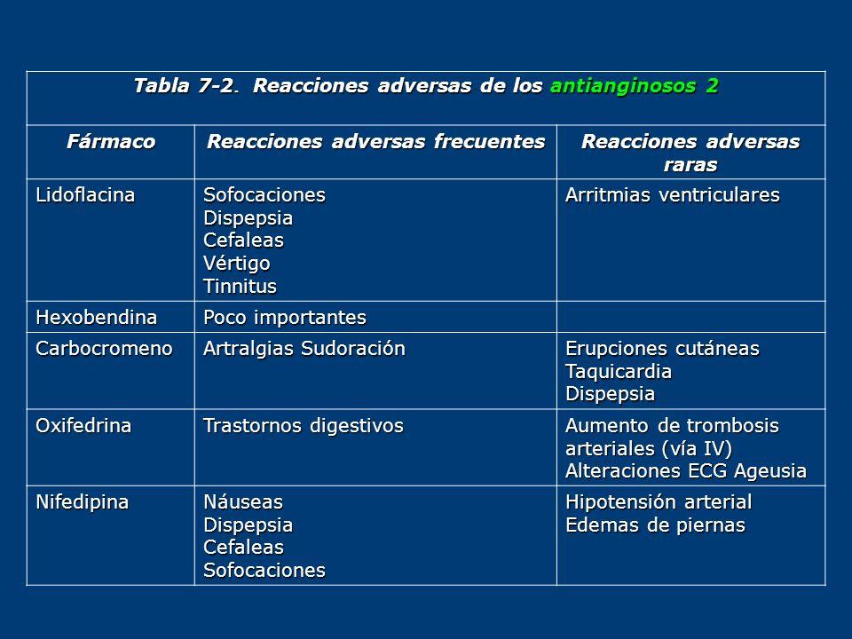 Tabla 7-2. Reacciones adversas de los antianginosos 2 Fármaco Reacciones adversas frecuentes Reacciones adversas raras LidoflacinaSofocacionesDispepsi