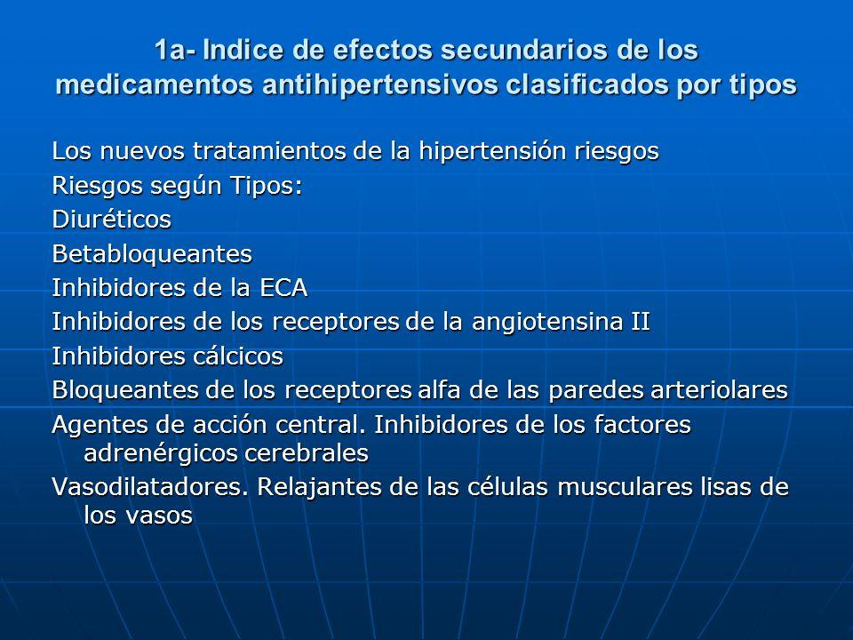 1a- Indice de efectos secundarios de los medicamentos antihipertensivos clasificados por tipos Los nuevos tratamientos de la hipertensión riesgos Ries