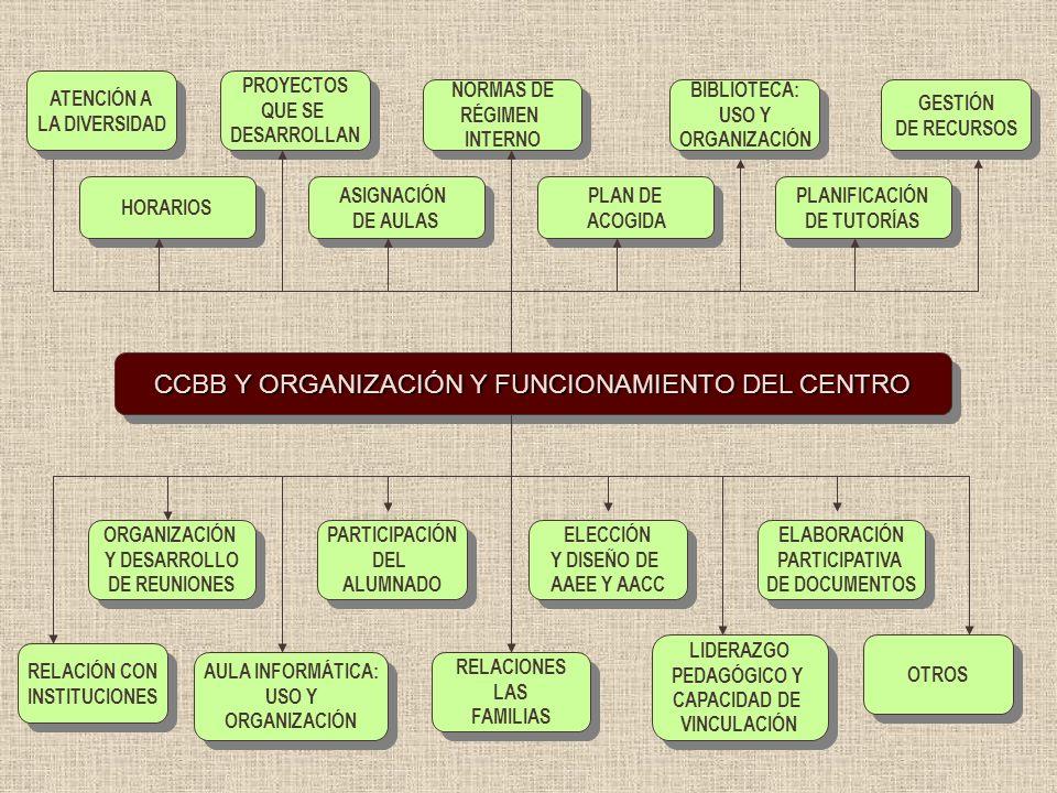 CCBB Y ORGANIZACIÓN Y FUNCIONAMIENTO DEL CENTRO HORARIOS ASIGNACIÓN DE AULAS ASIGNACIÓN DE AULAS PLANIFICACIÓN DE TUTORÍAS PLANIFICACIÓN DE TUTORÍAS P