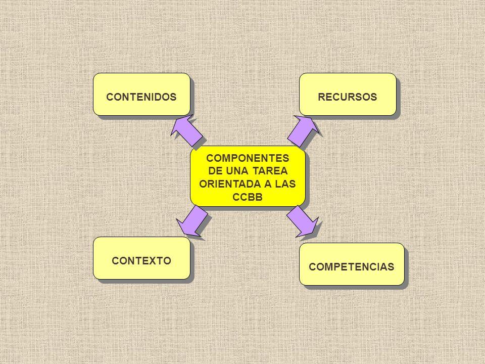 COMPONENTES DE UNA TAREA ORIENTADA A LAS CCBB CONTENIDOS COMPETENCIAS CONTEXTO RECURSOS