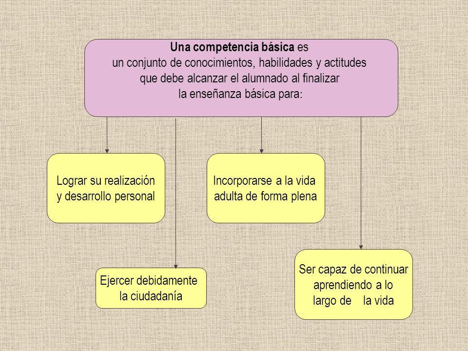 CONTEXTOS DE DESARROLLO SOCIAL Y PERSONAL CONTEXTO PERSONAL CONTEXTO LABORAL CONTEXTO LABORAL CONTEXTO FAMILIAR Competencias para el desarrollo de la autoestima y el equilibrio personal Competencias para el desarrollo de la autoestima y el equilibrio personal Competencias para el desarrollo, actualización y promoción laboral CONTEXTO EDUCATIVO Desarrollo de la convivencia, cooperación y solidaridad E.