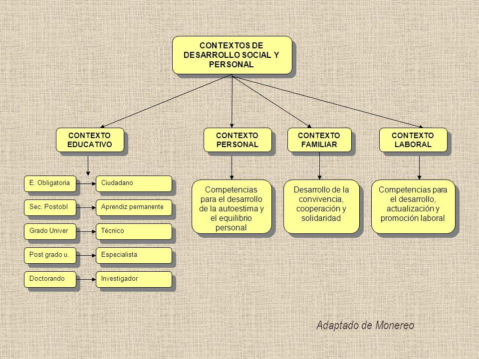CONTEXTOS DE DESARROLLO SOCIAL Y PERSONAL CONTEXTO PERSONAL CONTEXTO LABORAL CONTEXTO LABORAL CONTEXTO FAMILIAR Competencias para el desarrollo de la