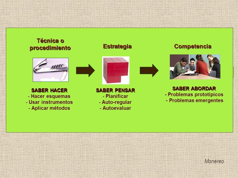 Técnica o procedimiento SABER HACER - Hacer esquemas - Usar instrumentos - Aplicar métodos Estrategia SABER PENSAR - Planificar - Auto-regular - Autoe