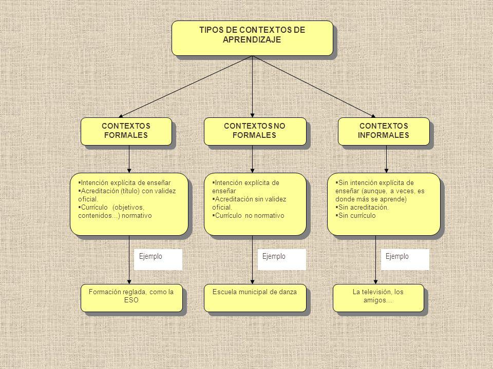 TIPOS DE CONTEXTOS DE APRENDIZAJE CONTEXTOS FORMALES CONTEXTOS INFORMALES Intención explícita de enseñar Acreditación (título) con validez oficial. Cu