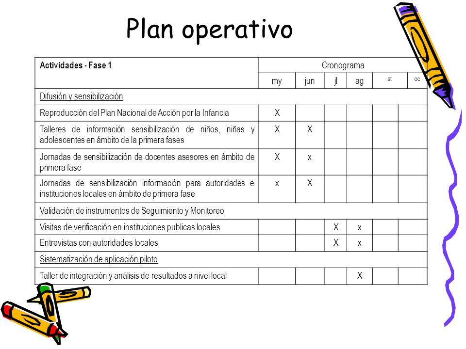 Plan operativo Actividades - Fase 1 Cronograma myjunjlag stoc Difusión y sensibilización Reproducción del Plan Nacional de Acción por la InfanciaX Tal