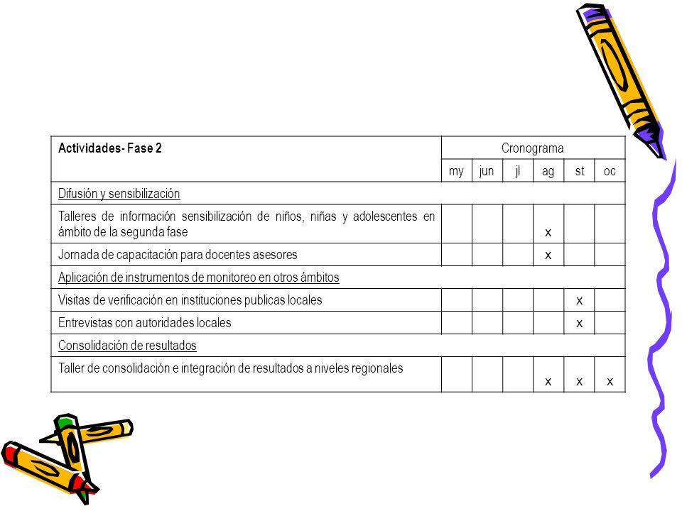 Actividades- Fase 2 Cronograma myjunjlagstoc Difusión y sensibilización Talleres de información sensibilización de niños, niñas y adolescentes en ámbi