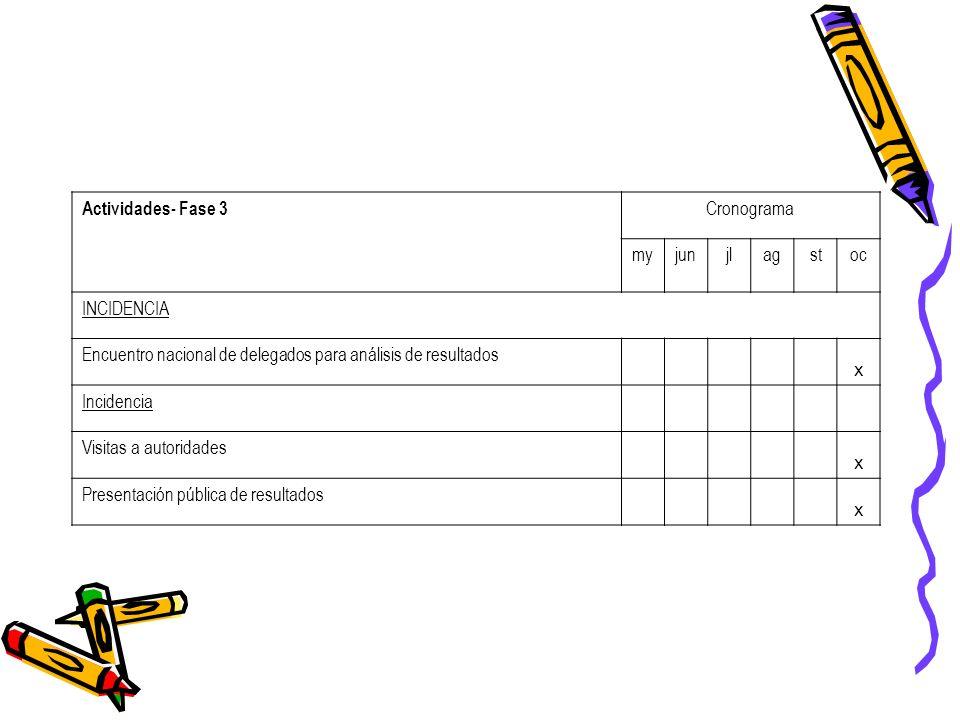 Actividades- Fase 3 Cronograma myjunjlagstoc INCIDENCIA Encuentro nacional de delegados para análisis de resultados x Incidencia Visitas a autoridades