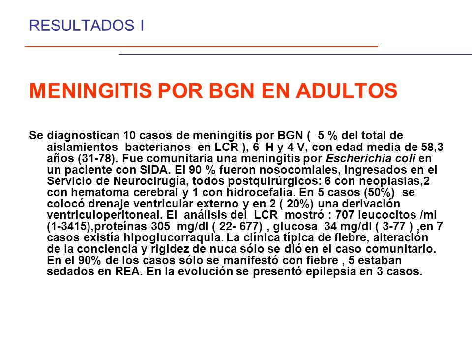 MENINGITIS POR BGN EN ADULTOS Se diagnostican 10 casos de meningitis por BGN ( 5 % del total de aislamientos bacterianos en LCR ), 6 H y 4 V, con edad