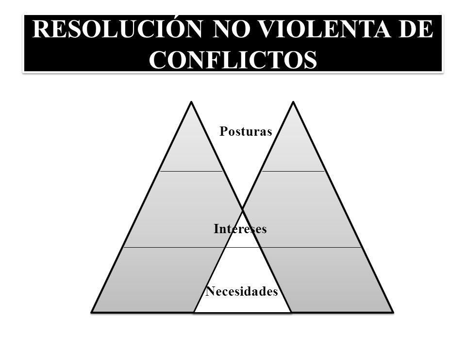 RESOLUCIÓN NO VIOLENTA DE CONFLICTOS Posturas Intereses Necesidades