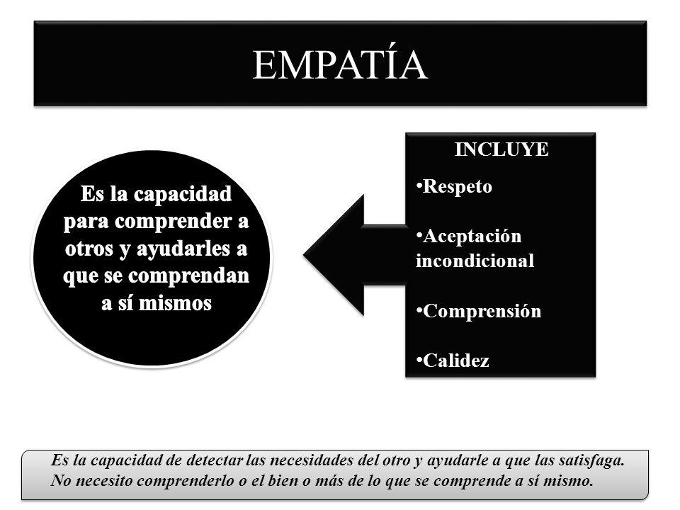 EMPATÍA INCLUYE Respeto Aceptación incondicional Comprensión Calidez Es la capacidad de detectar las necesidades del otro y ayudarle a que las satisfa