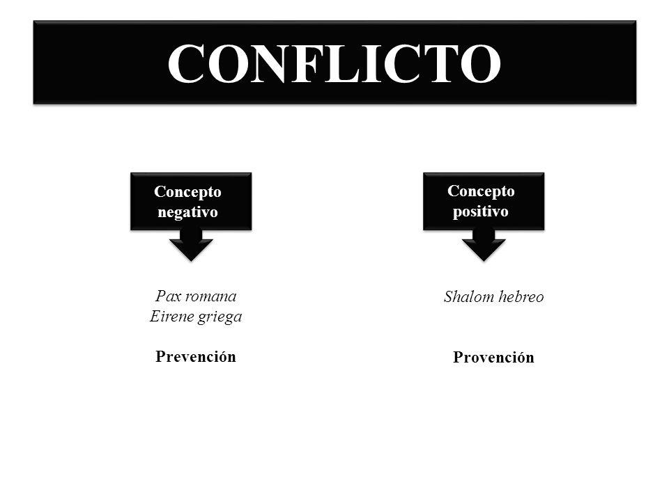 CONFLICTO Concepto negativo Concepto positivo Pax romana Eirene griega Prevención Shalom hebreo Provención